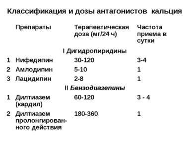 Классификация и дозы антагонистов кальция Препараты Терапевтическая доза (мг/...