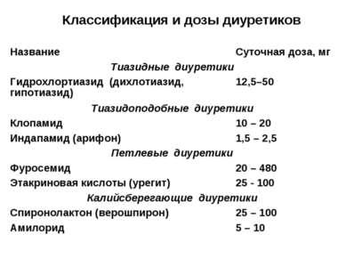 Классификация и дозы диуретиков Название Суточная доза, мг Тиазидные диуретик...