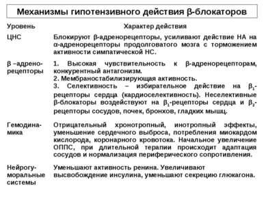 Механизмы гипотензивного действия β-блокаторов Уровень Характер действия ЦНС ...