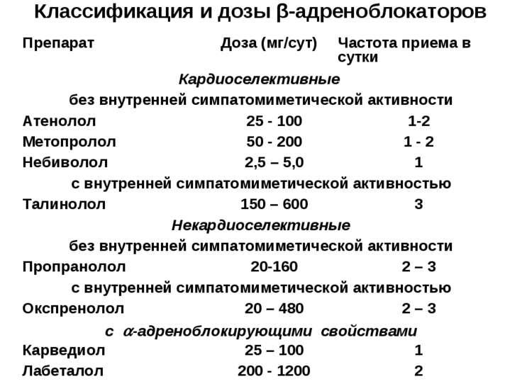 Классификация и дозы β-адреноблокаторов Препарат Доза (мг/сут) Частота приема...