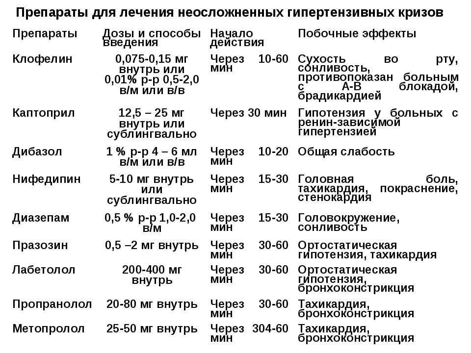 Препараты для лечения неосложненных гипертензивных кризов Препараты Дозы и сп...