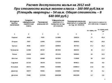 Расчет доступности жилья на 2012 год При стоимости жилья эконом класса – 160...