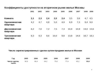 Число зарегистрированных сделок купли-продажи жилья в Москве * Коэффициенты д...