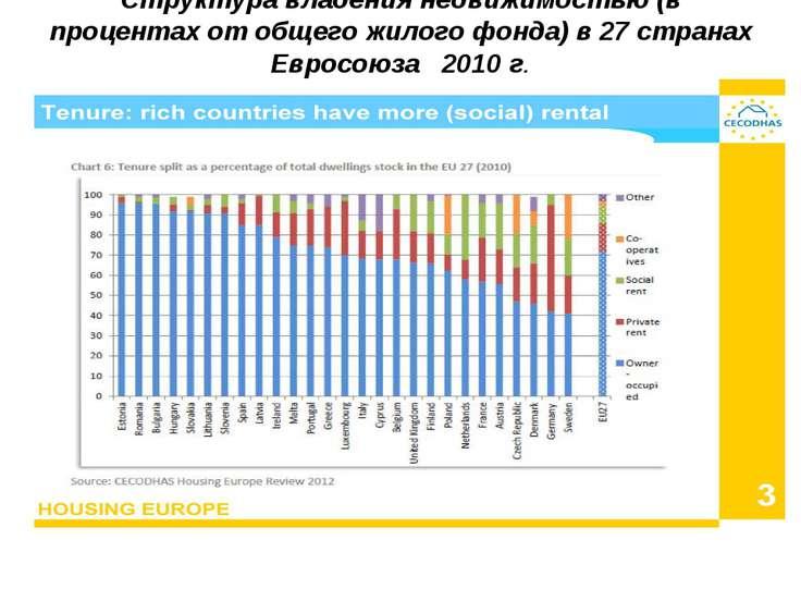 Структура владения недвижимостью (в процентах от общего жилого фонда) в 27 ст...