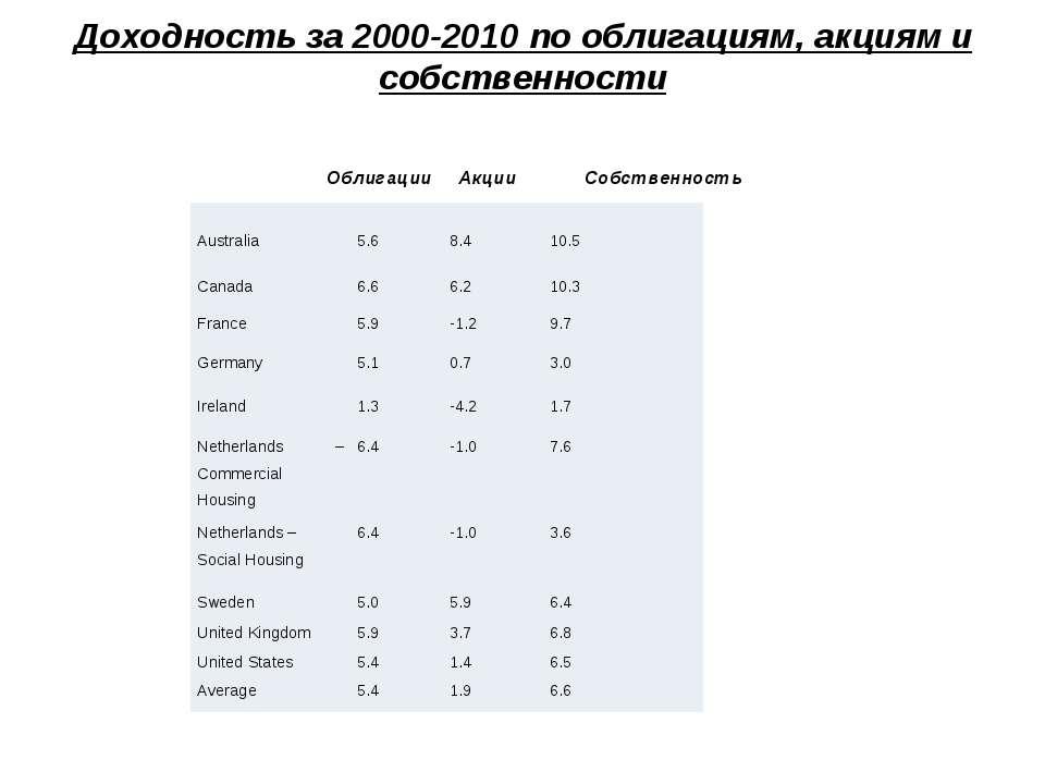 Доходность за 2000-2010 по облигациям, акциям и собственности Облигации Акции...