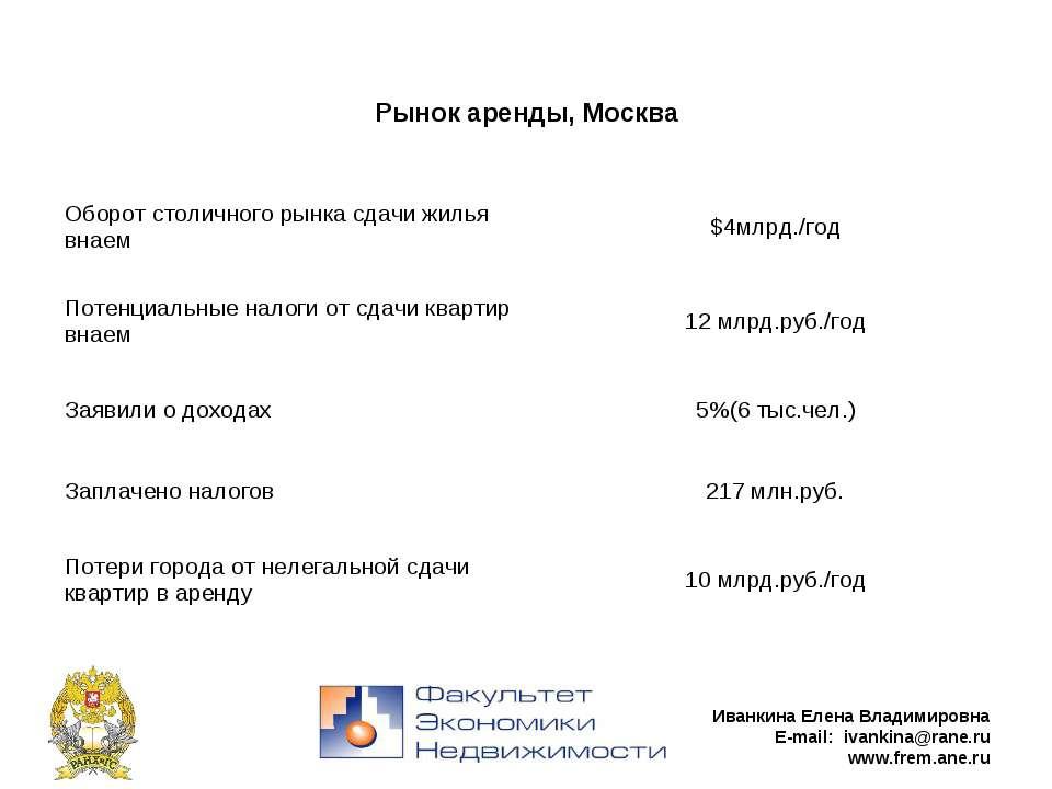 Иванкина Елена Владимировна E-mail: ivankina@rane.ru www.frem.ane.ru Рынок ар...
