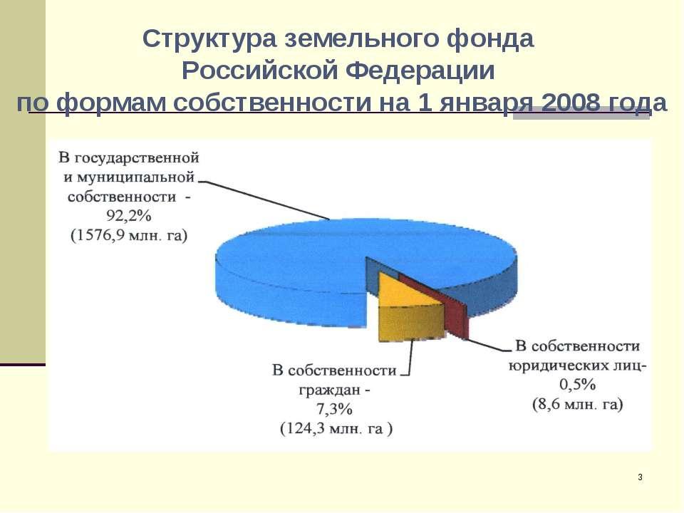 Структура земельного фонда Российской Федерации по формам собственности на 1 ...