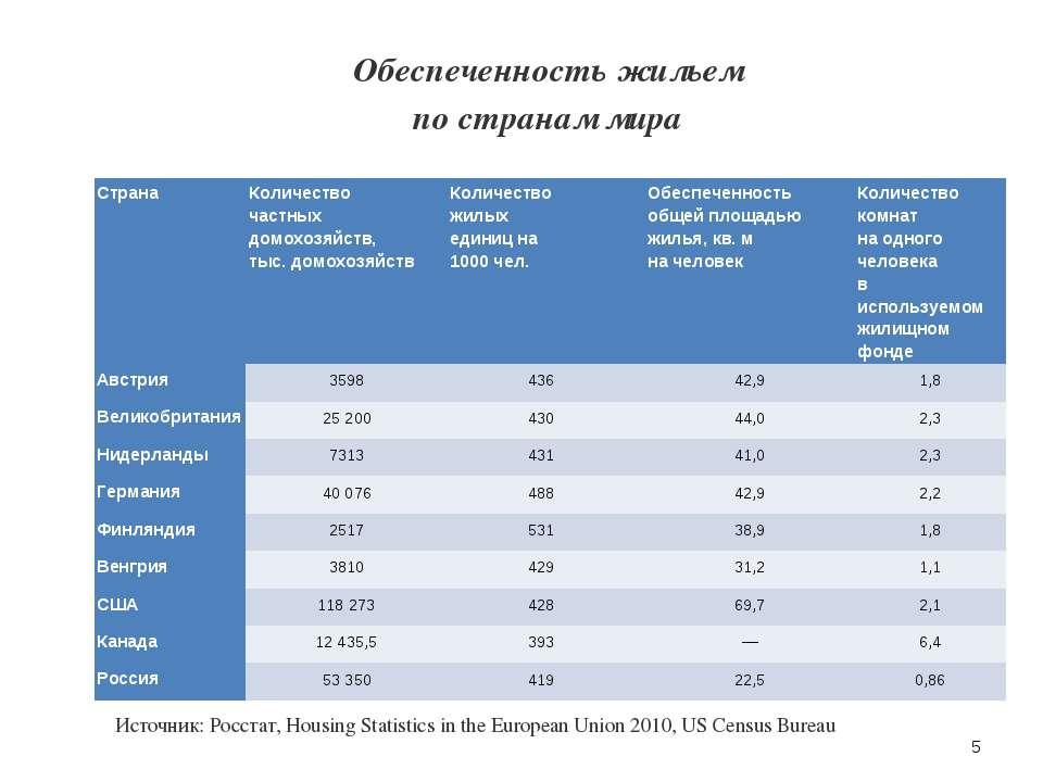 Обеспеченность жильем по странам мира Источник: Росстат, Housing Statistics...