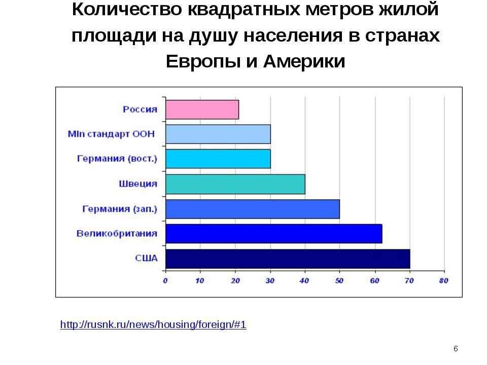 Количество квадратных метров жилой площади на душу населения в странах Европы...