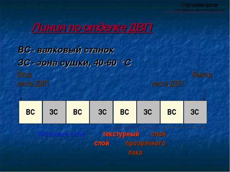 Линия по отделке ДВП ВС- валковый станок ЗС- зона сушки, 40-60 °С Вход Выход ...