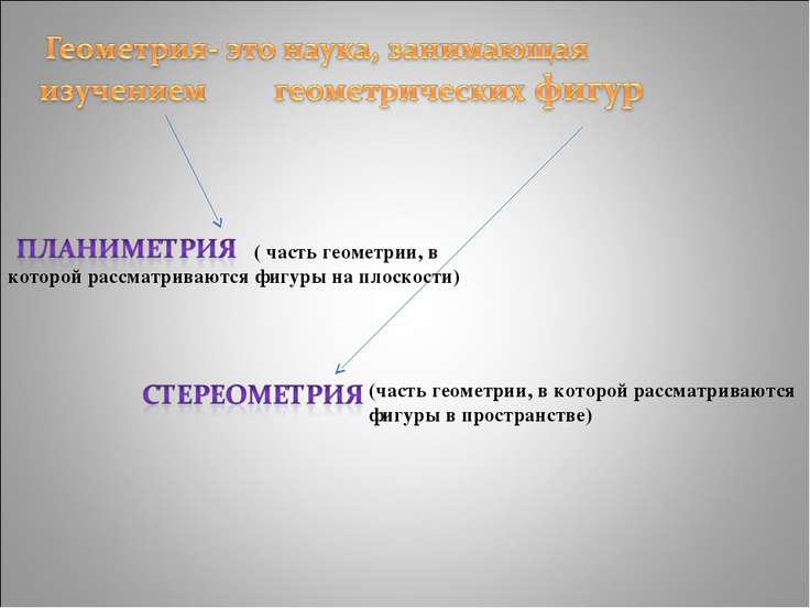 ( часть геометрии, в которой рассматриваются фигуры на плоскости)