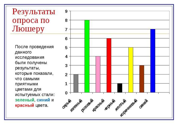 Результаты опроса по Люшеру После проведения данного исследования были получе...