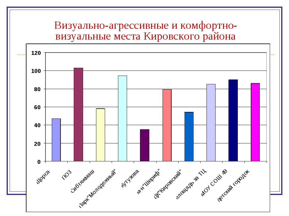 Визуально-агрессивные и комфортно-визуальные места Кировского района