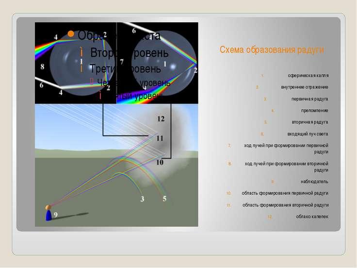 Схема образования радуги сферическаякапля внутреннееотражение первичная рад...
