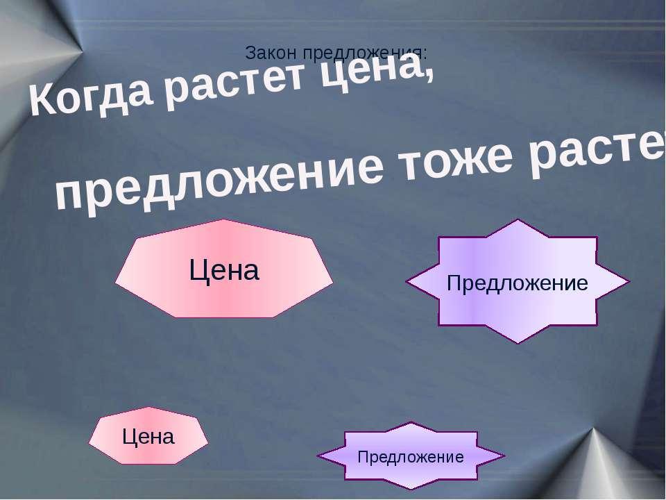 Закон предложения: