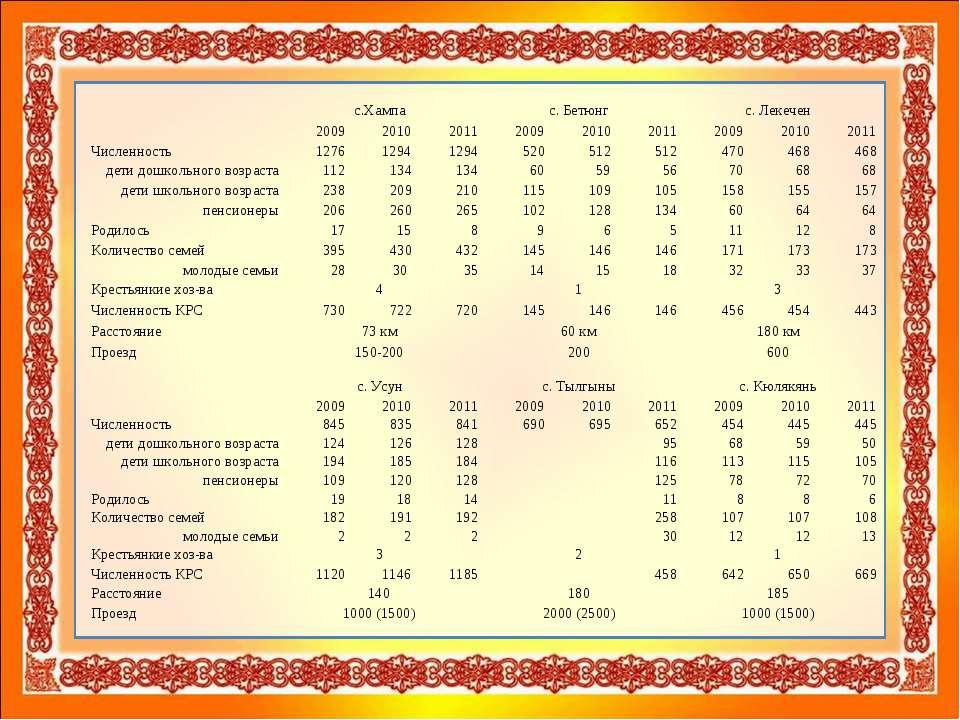 с.Хампа с. Бетюнг с. Лекечен  2009 2010 2011 2009 2010 2011 2009 2010 2011...