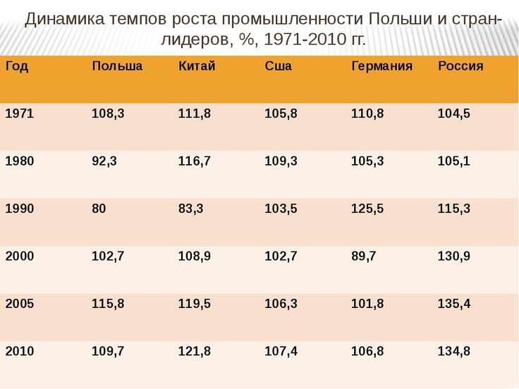 Динамика темпов роста промышленности Польши и стран-лидеров, %, 1971-2010 гг....
