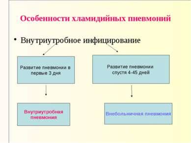 Особенности хламидийных пневмоний Внутриутробное инфицирование Развитие пневм...