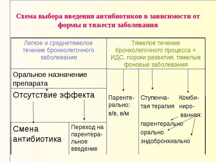 Схема выбора введения антибиотиков в зависимости от формы и тяжести заболевания