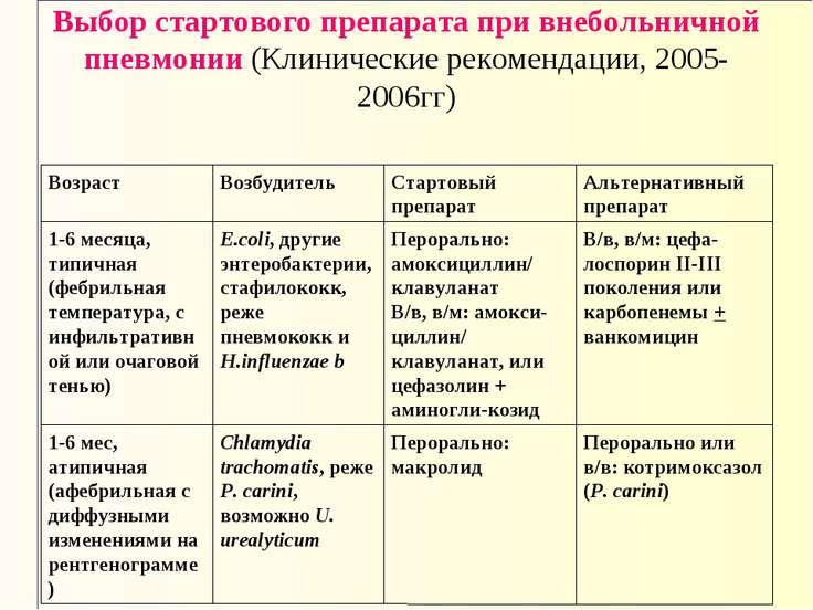 Выбор стартового препарата при внебольничной пневмонии (Клинические рекоменда...