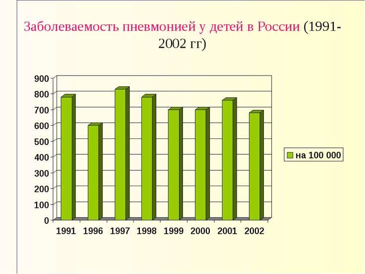 Заболеваемость пневмонией у детей в России (1991-2002 гг)