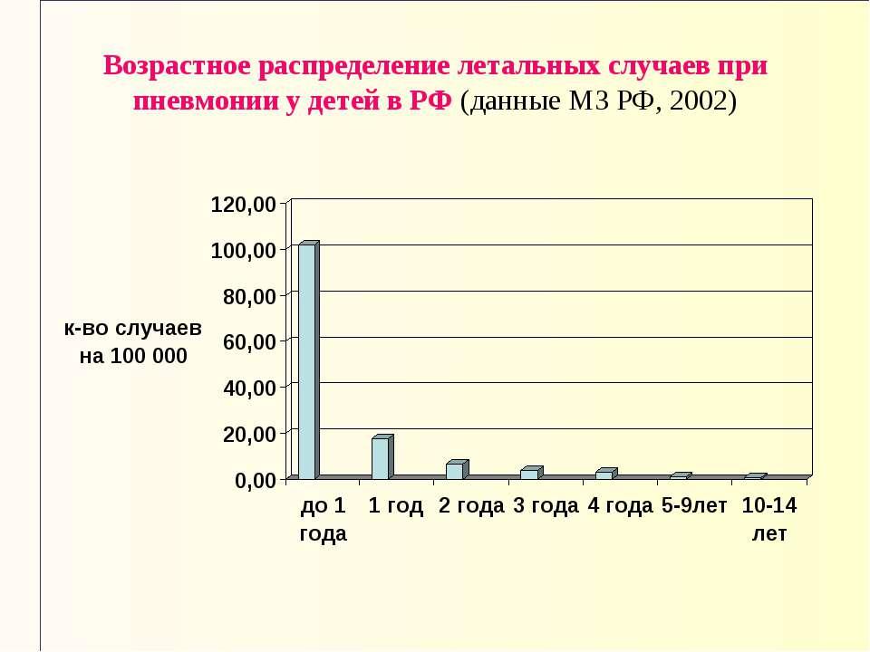 Возрастное распределение летальных случаев при пневмонии у детей в РФ (данные...