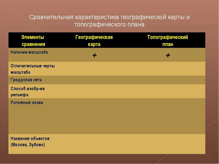 Сравнительная характеристика географической карты и топографического плана Эл...