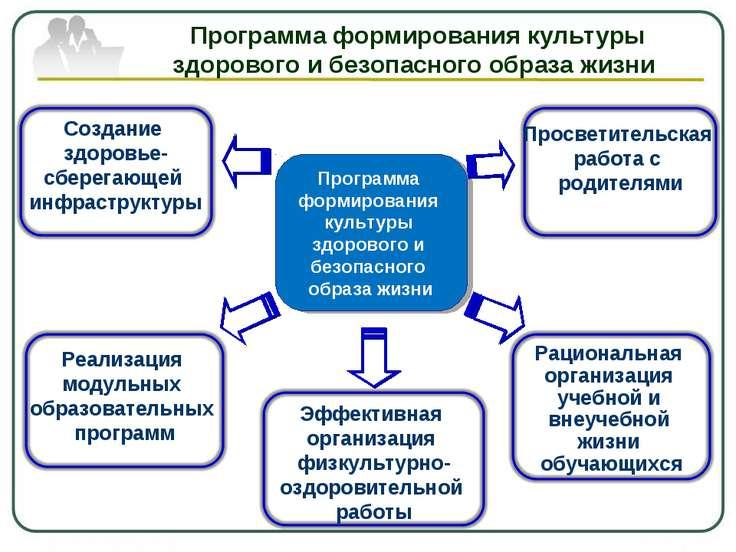 Программа формирования культуры здорового и безопасного образа жизни Программ...