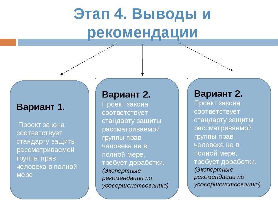 Этап 4. Выводы и рекомендации Вариант 1. Проект закона соответствует стандарт...