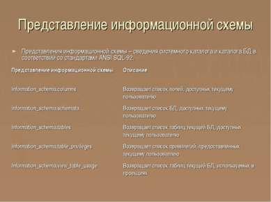 Представление информационной схемы Представления информационной схемы – сведе...