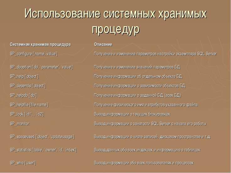 Использование системных хранимых процедур Системная хранимая процедура Описан...