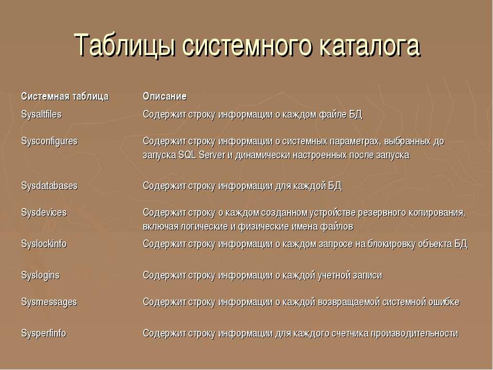 Таблицы системного каталога Системная таблица Описание Sysaltfiles Содержит с...