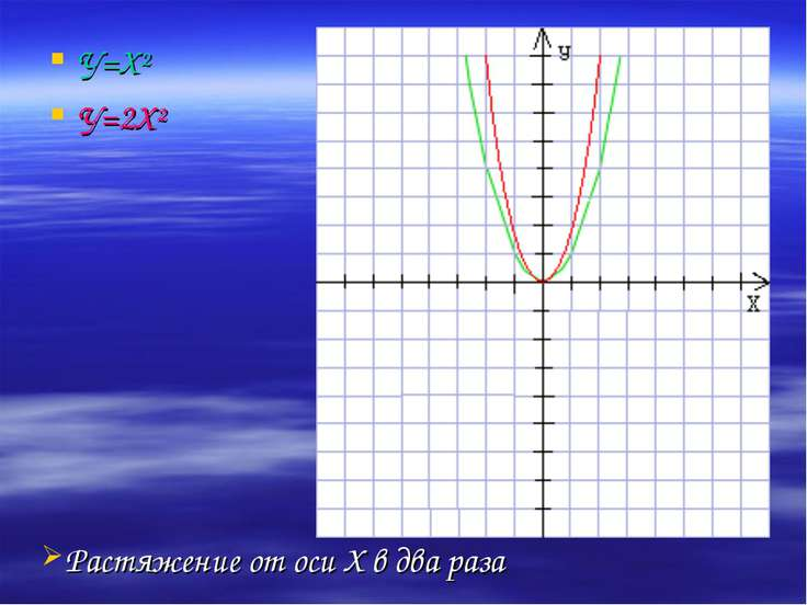 У=Х² У=2Х² Растяжение от оси Х в два раза