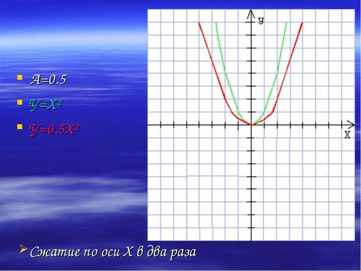 А=0.5 У=Х² У=0.5Х² Сжатие по оси Х в два раза