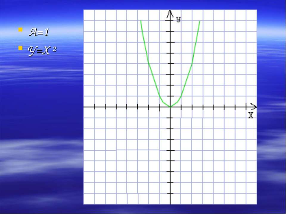 А=1 У=Х ²