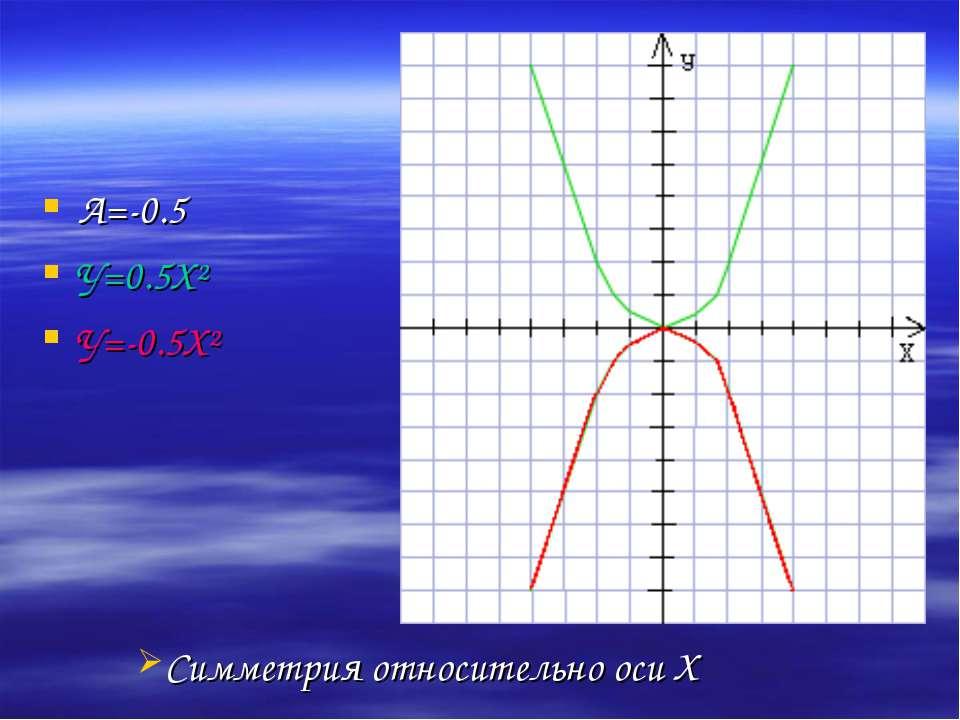 А=-0.5 У=0.5Х² У=-0.5Х² Симметрия относительно оси Х
