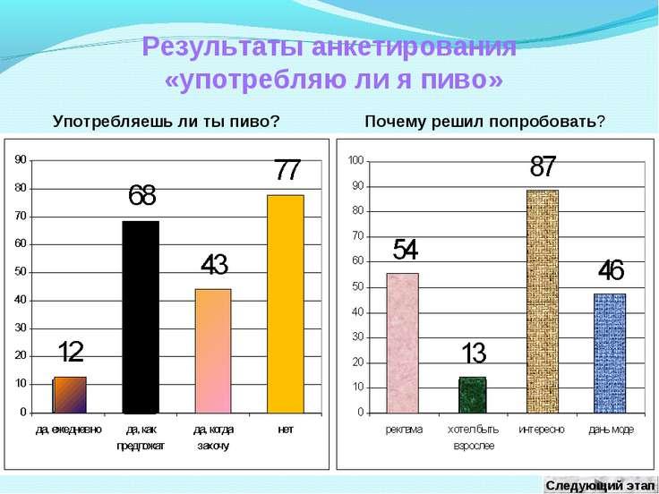 Результаты анкетирования «употребляю ли я пиво» Употребляешь ли ты пиво? Поче...