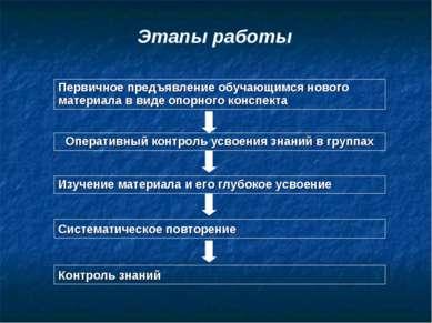 Этапы работы Первичное предъявление обучающимся нового материала в виде опорн...