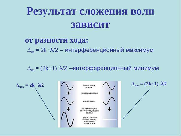 Результат сложения волн зависит от разности хода: Δмах = 2k . λ/2 – интерфере...