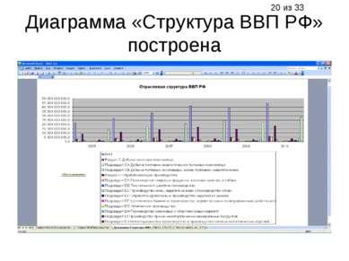 Диаграмма «Структура ВВП РФ» построена