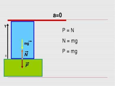 а=0 P = N N = mg P = mg 0 Y