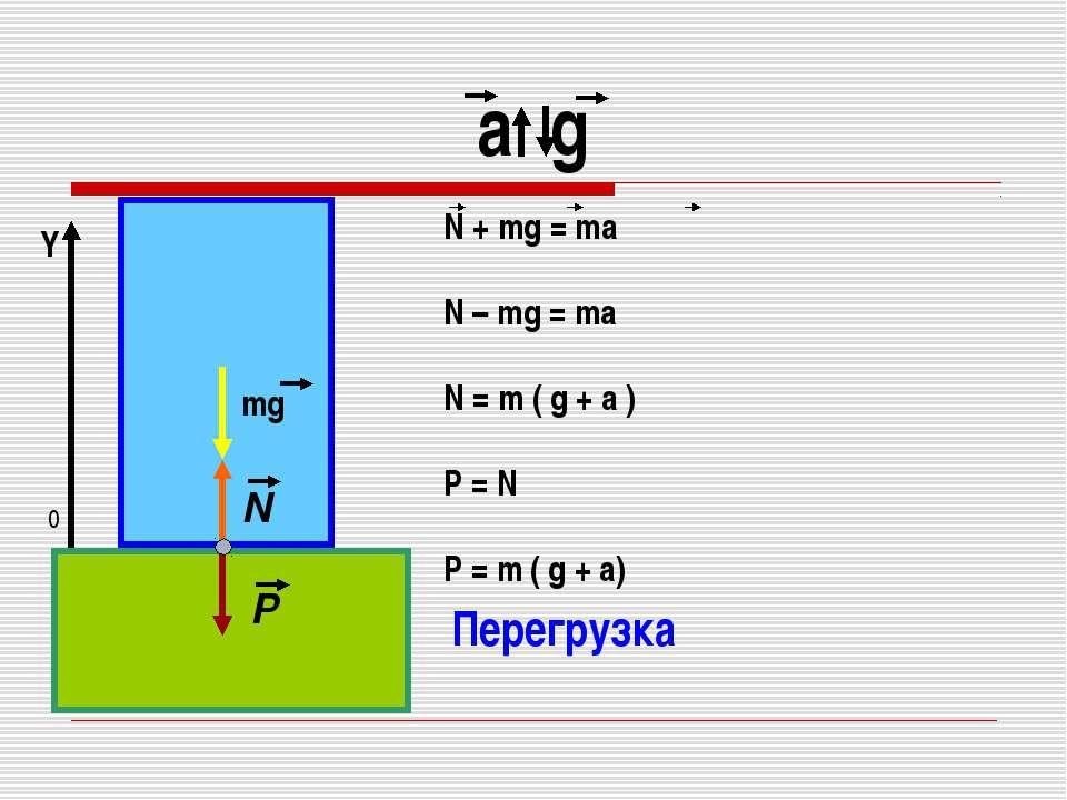 a g 0 Y Перегрузка