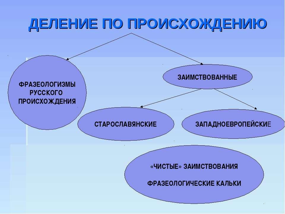 ДЕЛЕНИЕ ПО ПРОИСХОЖДЕНИЮ ФРАЗЕОЛОГИЗМЫ РУССКОГО ПРОИСХОЖДЕНИЯ ЗАИМСТВОВАННЫЕ ...