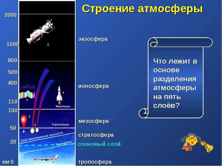 Строение атмосферы тропосфера стратосфера км 0 20 50 100 110 400 500 800 1000...