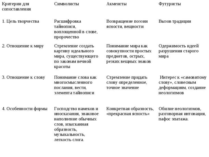Критерии для сопоставления Символисты Акмеисты Футуристы 1. Цель творчества Р...
