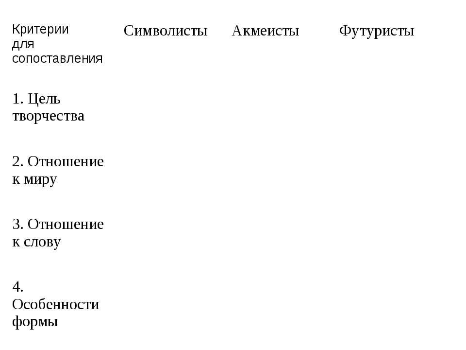 Критерии для сопоставления Символисты Акмеисты Футуристы 1. Цель творчества 2...