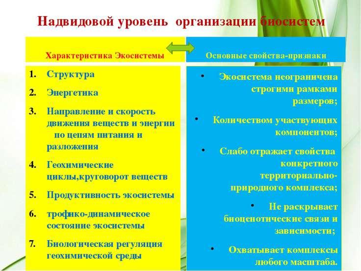 Надвидовой уровень организации биосистем Характеристика Экосистемы Основные с...