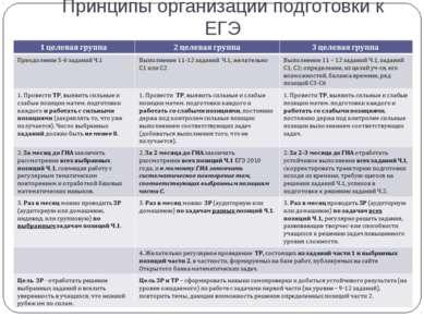 Принципы организации подготовки к ЕГЭ