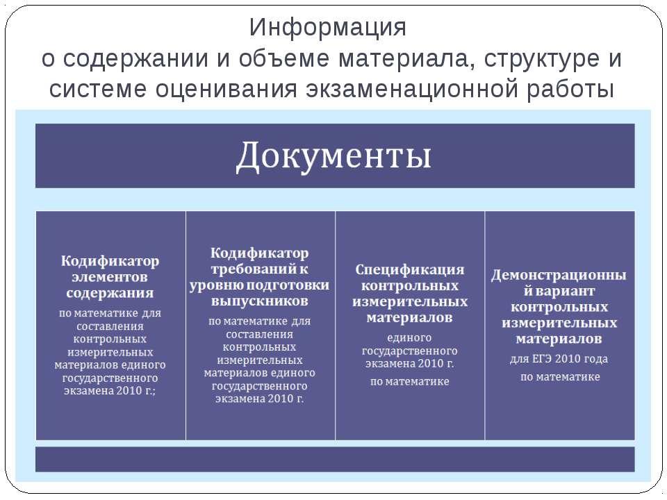 Информация о содержании и объеме материала, структуре и системе оценивания эк...