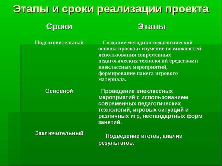 Этапы и сроки реализации проекта
